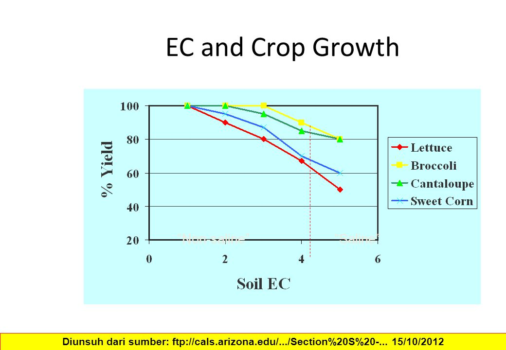 EC and Crop Growth Non-saline Saline Diunsuh dari sumber: ftp://cals.arizona.edu/.../Section%20S%20-...