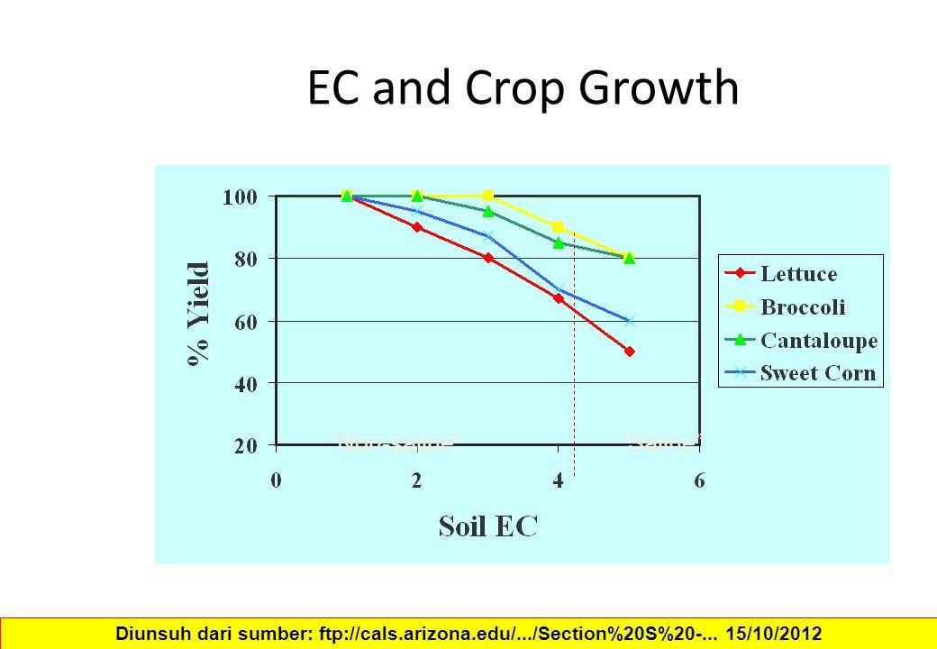 "EC and Crop Growth ""Non-saline""""Saline"" Diunsuh dari sumber: ftp://cals.arizona.edu/.../Section%20S%20-... 15/10/2012"