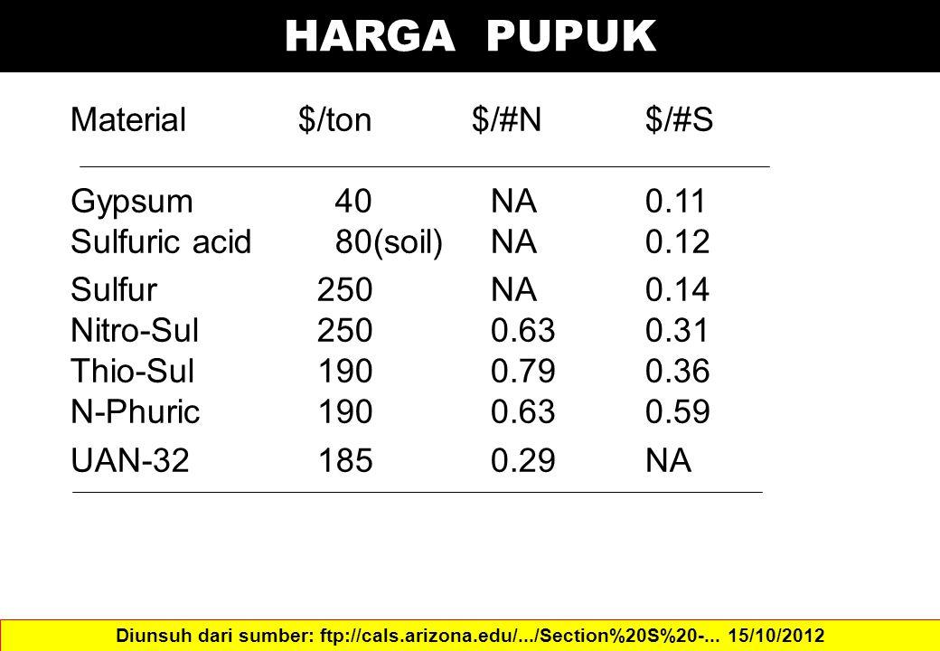 HARGA PUPUK Material$/ton$/#N$/#S Gypsum 40 NA0.11 Sulfuric acid 80(soil) NA0.12 Sulfur 250 NA0.14 Nitro-Sul 250 0.630.31 Thio-Sul 190 0.790.36 N-Phur