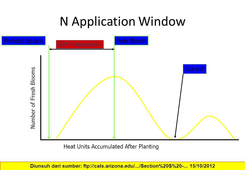 N Application Window Heat Units Accumulated After Planting Number of Fresh Blooms Pinhead SquarePeak Bloom Cut-out Split N Applications Diunsuh dari s