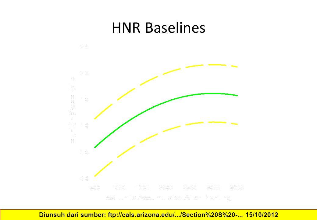 HNR Baselines Diunsuh dari sumber: ftp://cals.arizona.edu/.../Section%20S%20-... 15/10/2012