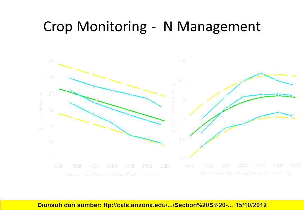 Crop Monitoring - N Management Diunsuh dari sumber: ftp://cals.arizona.edu/.../Section%20S%20-... 15/10/2012
