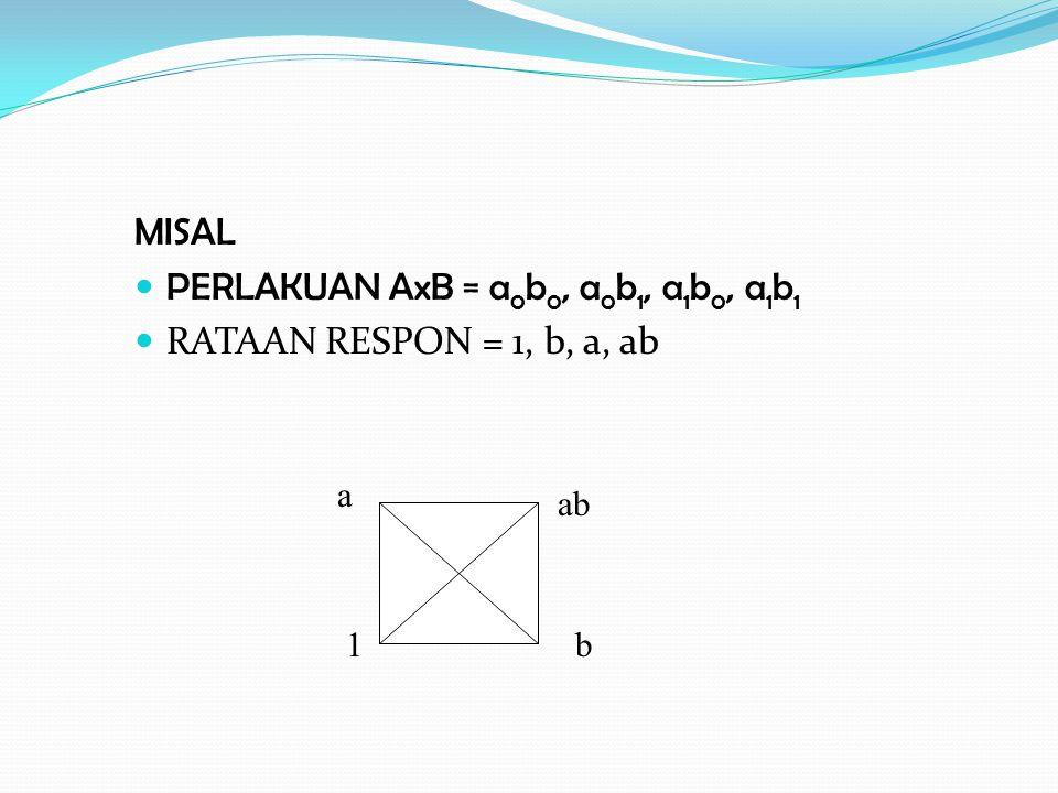 MISAL PERLAKUAN AxB = a 0 b 0, a 0 b 1, a 1 b 0, a 1 b 1 RATAAN RESPON = 1, b, a, ab a ab 1b