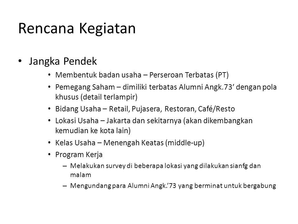 Rencana Kegiatan Jangka Pendek Membentuk badan usaha – Perseroan Terbatas (PT) Pemegang Saham – dimiliki terbatas Alumni Angk.73' dengan pola khusus (detail terlampir) Bidang Usaha – Retail, Pujasera, Restoran, Café/Resto Lokasi Usaha – Jakarta dan sekitarnya (akan dikembangkan kemudian ke kota lain) Kelas Usaha – Menengah Keatas (middle-up) Program Kerja – Melakukan survey di beberapa lokasi yang dilakukan sianfg dan malam – Mengundang para Alumni Angk.'73 yang berminat untuk bergabung