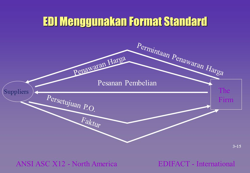 EDI Menggunakan Format Standard Suppliers The Firm Permintaan Penawaran Harga Penawaran Harga Pesanan Pembelian Persetujuan P.O. Faktur ANSI ASC X12 -