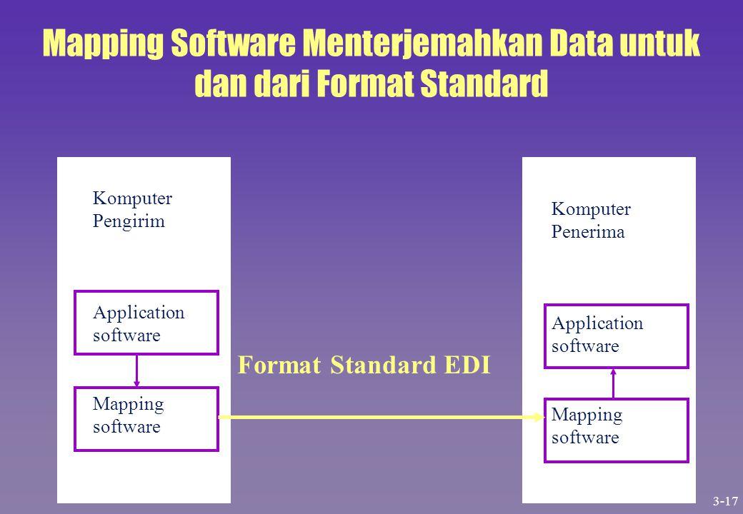 Mapping Software Menterjemahkan Data untuk dan dari Format Standard Komputer Pengirim Application software Mapping software Format Standard EDI Komput