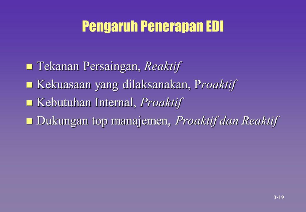 Pengaruh Penerapan EDI n Tekanan Persaingan, Reaktif n Kekuasaan yang dilaksanakan, Proaktif n Kebutuhan Internal, Proaktif n Dukungan top manajemen,