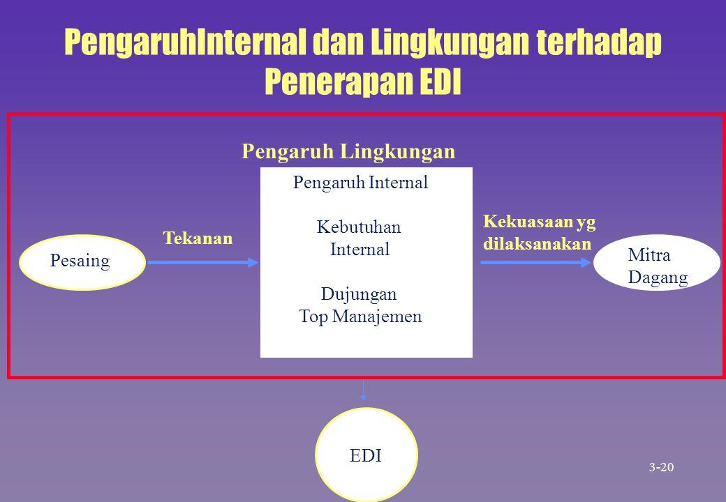 PengaruhInternal dan Lingkungan terhadap Penerapan EDI Pengaruh Lingkungan Tekanan Kekuasaan yg dilaksanakan Pengaruh Internal Kebutuhan Internal Duju