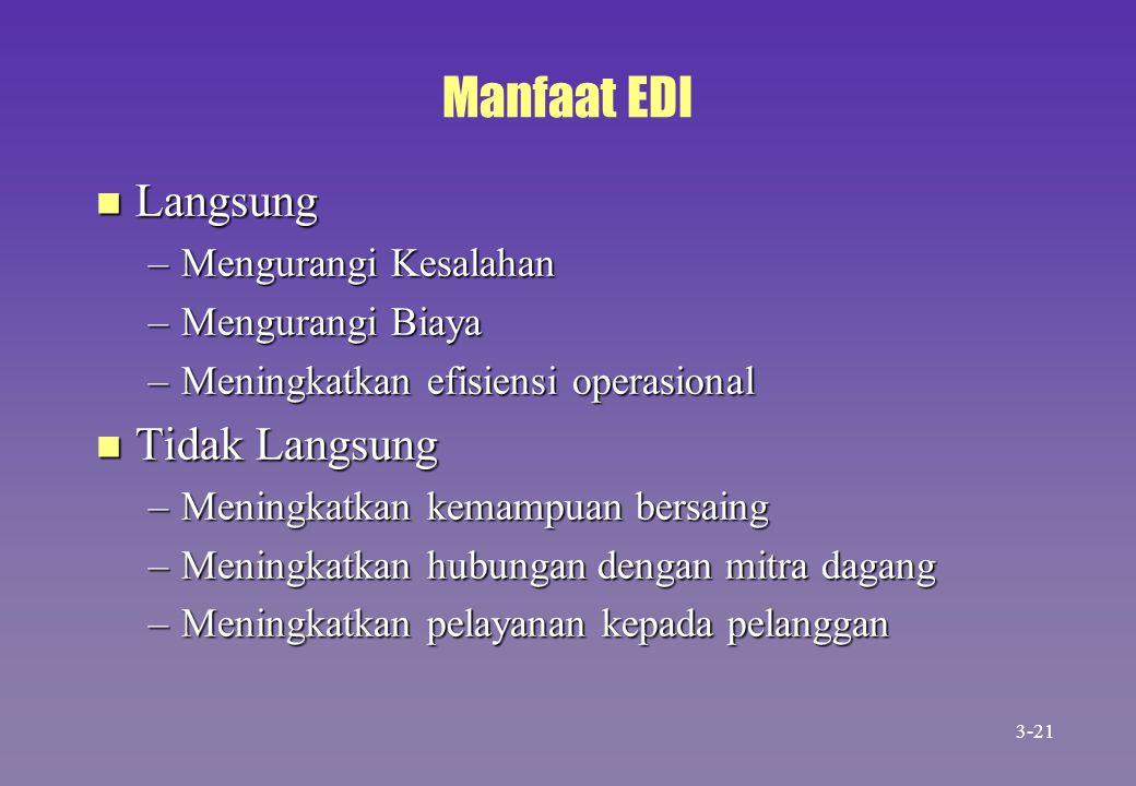 Manfaat EDI n Langsung –Mengurangi Kesalahan –Mengurangi Biaya –Meningkatkan efisiensi operasional n Tidak Langsung –Meningkatkan kemampuan bersaing –