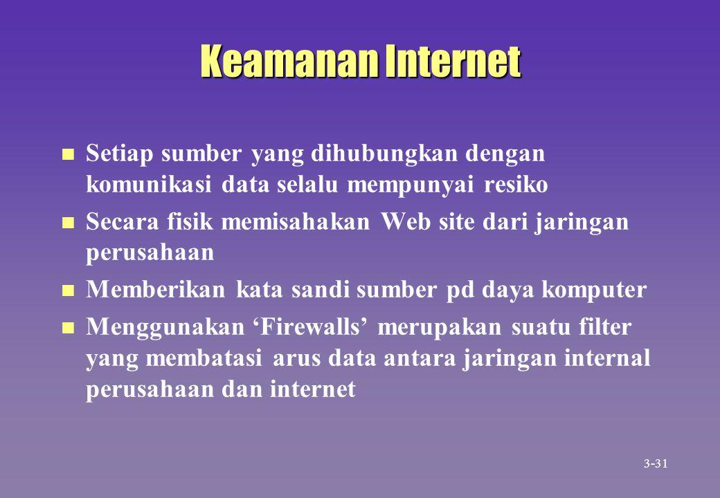 Keamanan Internet n n Setiap sumber yang dihubungkan dengan komunikasi data selalu mempunyai resiko n n Secara fisik memisahakan Web site dari jaringa