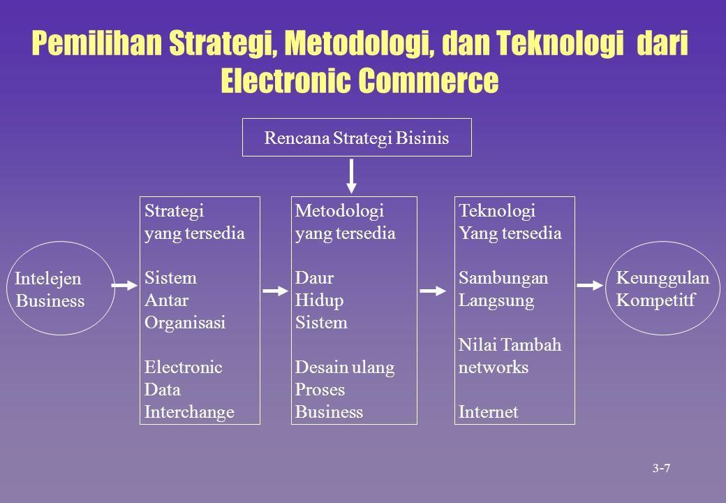 Pemilihan Strategi, Metodologi, dan Teknologi dari Electronic Commerce Intelejen Business Keunggulan Kompetitf Rencana Strategi Bisinis Strategi yang