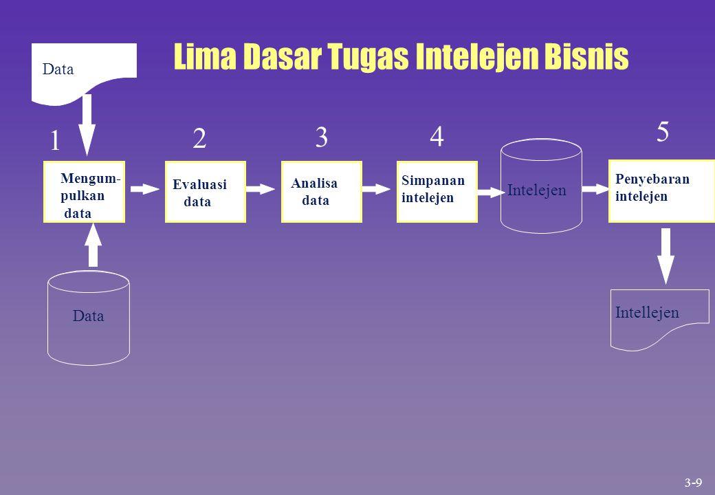 Data Mengum- pulkan data 2 Evaluasi data Analisa data 4 Simpanan intelejen Intelejen 5 Penyebaran intelejen Intellejen Lima Dasar Tugas Intelejen Bisn