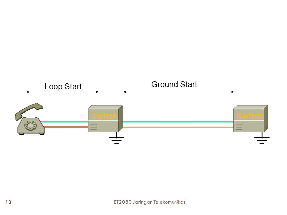 SwitchSwitch Loop Start Ground Start 13 ET2080 Jaringan Telekomunikasi