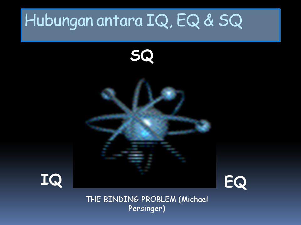 Hubungan antara IQ, EQ & SQ SQ IQ EQ THE BINDING PROBLEM (Michael Persinger)