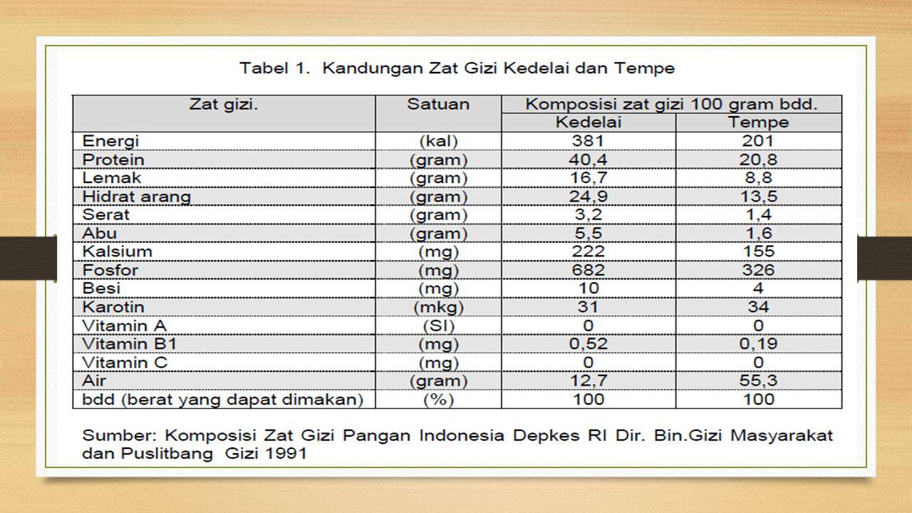 Khasiat Tempe Protein yang tinggi, mudah dicerna sehingga baik untuk mengatasi diare.