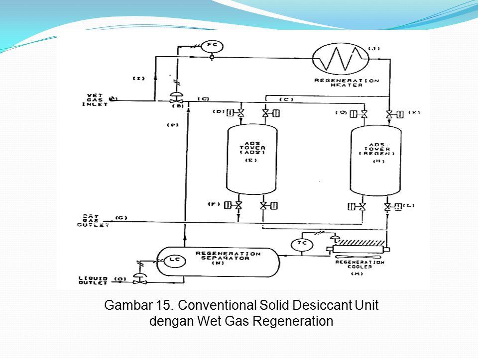 Gambar 15. Conventional Solid Desiccant Unit dengan Wet Gas Regeneration