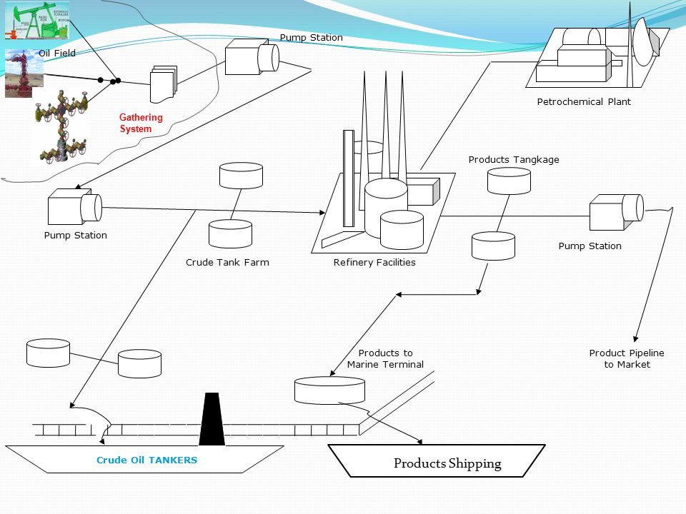 Oil Field Gathering System Pump Station Product Pipeline to Market Products to Marine Terminal Crude Oil TANKERS Refinery FacilitiesCrude Tank Farm Pe