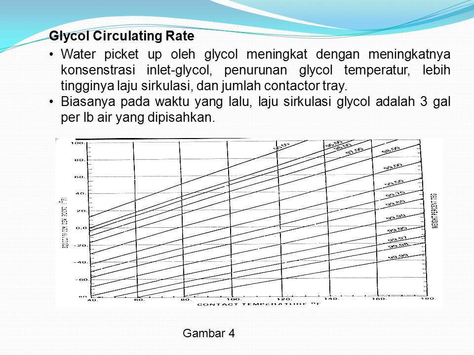 Glycol Circulating Rate Water picket up oleh glycol meningkat dengan meningkatnya konsenstrasi inlet-glycol, penurunan glycol temperatur, lebih tinggi
