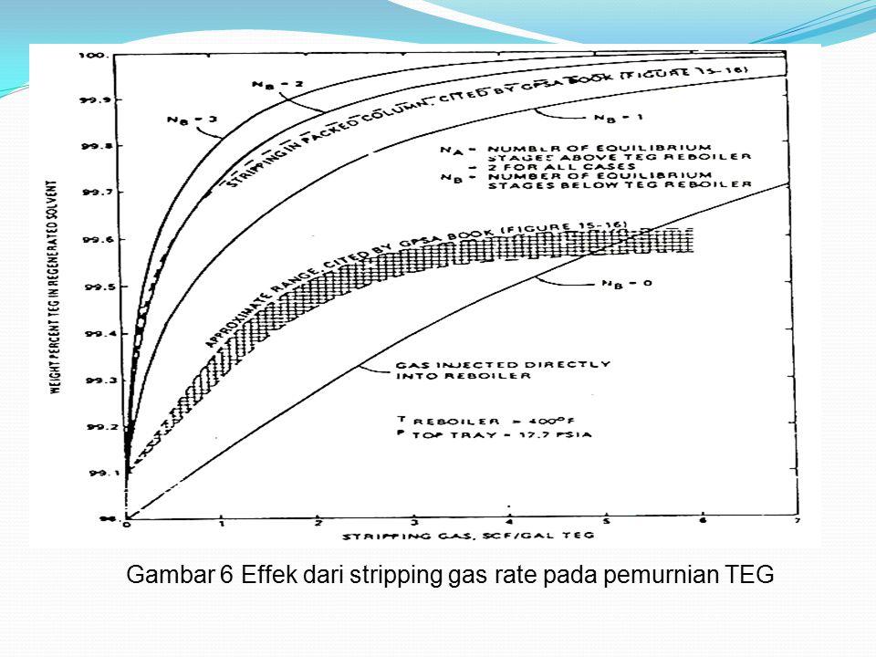 Gambar 6 Effek dari stripping gas rate pada pemurnian TEG