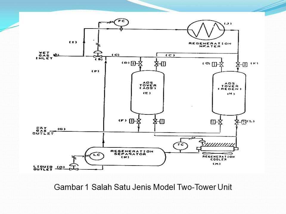 Gambar 1 Salah Satu Jenis Model Two-Tower Unit