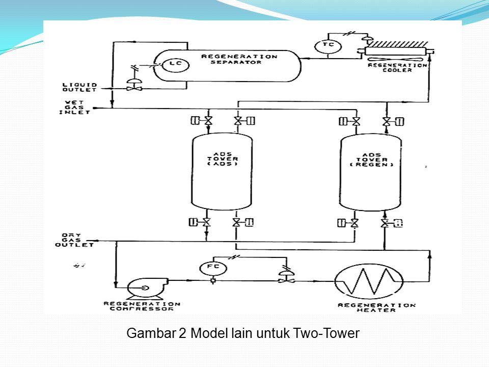 Gambar 2 Model lain untuk Two-Tower
