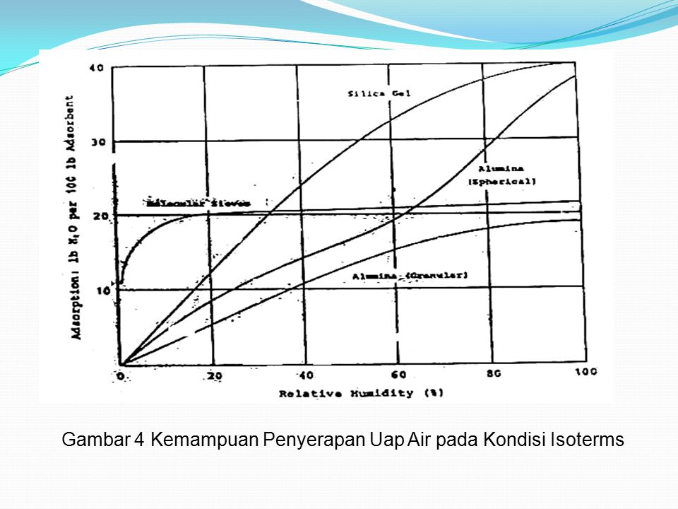 Gambar 4 Kemampuan Penyerapan Uap Air pada Kondisi Isoterms