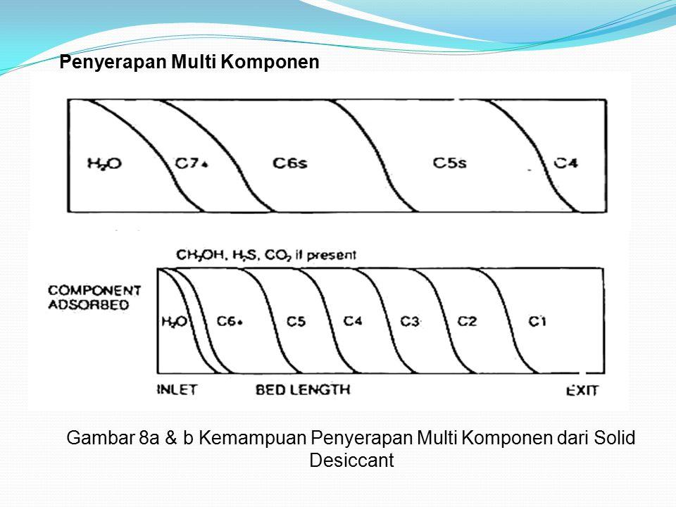 Penyerapan Multi Komponen Gambar 8a & b Kemampuan Penyerapan Multi Komponen dari Solid Desiccant a b