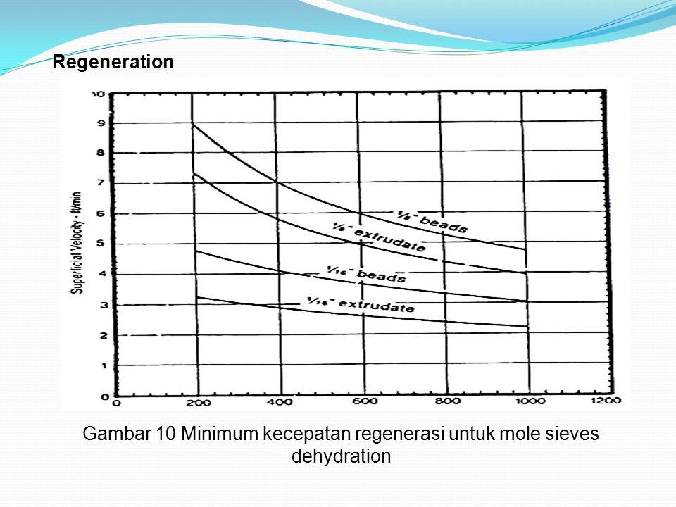 Regeneration Gambar 10 Minimum kecepatan regenerasi untuk mole sieves dehydration