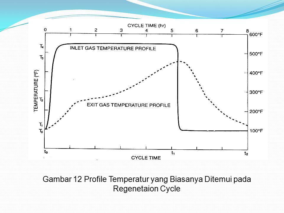 Gambar 12 Profile Temperatur yang Biasanya Ditemui pada Regenetaion Cycle