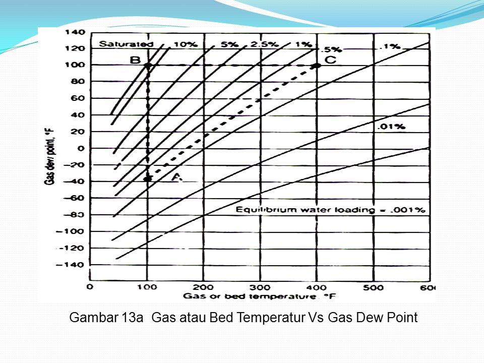 Gambar 13a Gas atau Bed Temperatur Vs Gas Dew Point