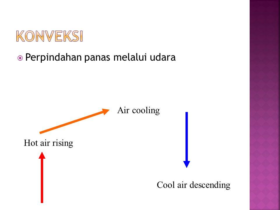  Perpindahan panas melalui udara Hot air rising Air cooling Cool air descending