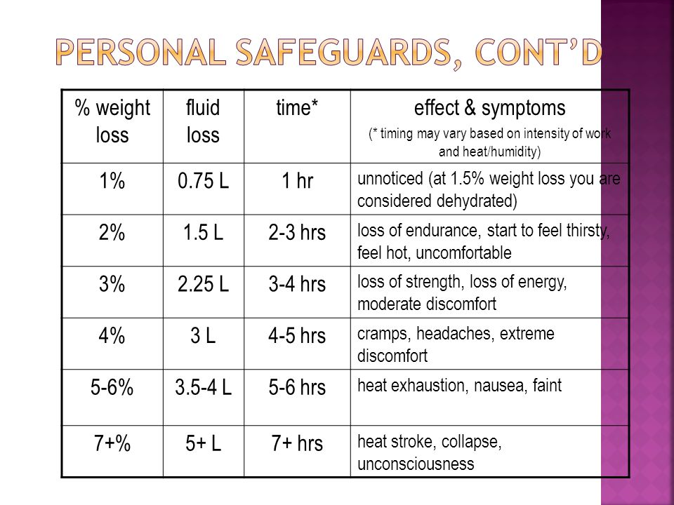 % weight loss fluid loss time*effect & symptoms (* timing may vary based on intensity of work and heat/humidity) 1%0.75 L1 hr unnoticed (at 1.5% weigh