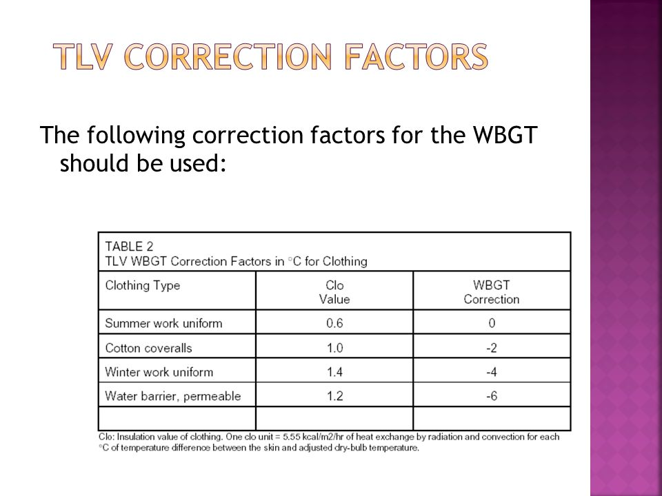The following correction factors for the WBGT should be used:
