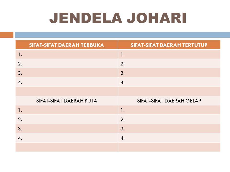 JENDELA JOHARI SIFAT-SIFAT DAERAH TERBUKASIFAT-SIFAT DAERAH TERTUTUP 1.