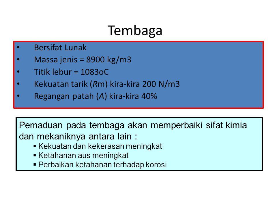 Tembaga Bersifat Lunak Massa jenis = 8900 kg/m3 Titik lebur = 1083oC Kekuatan tarik (Rm) kira-kira 200 N/m3 Regangan patah (A) kira-kira 40% Pemaduan