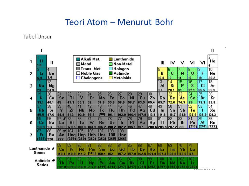 Teori Atom Dari Teori Atom, jika ditinjau dari susunan elektron-nya: – Kelompok yang tidat stabil {reaktif) memiliki elektron dikulit terluarnya kurang dari 8.