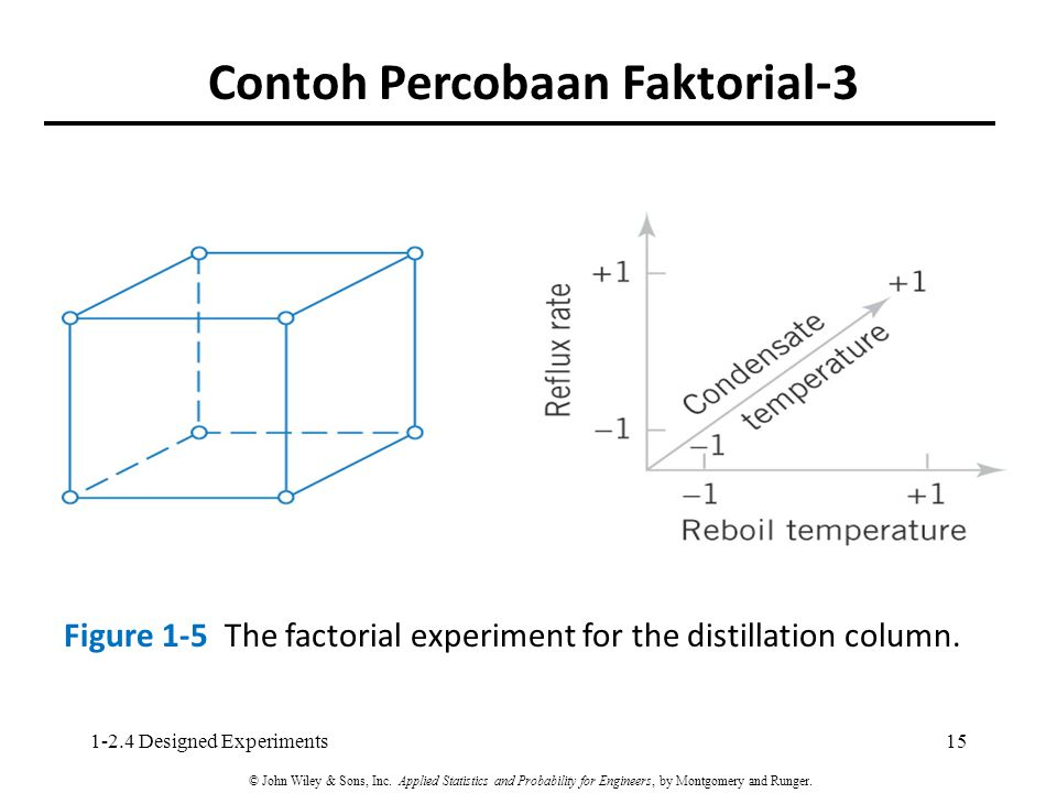 Contoh Percobaan Faktorial-3 Figure 1-5 The factorial experiment for the distillation column. 151-2.4 Designed Experiments © John Wiley & Sons, Inc. A