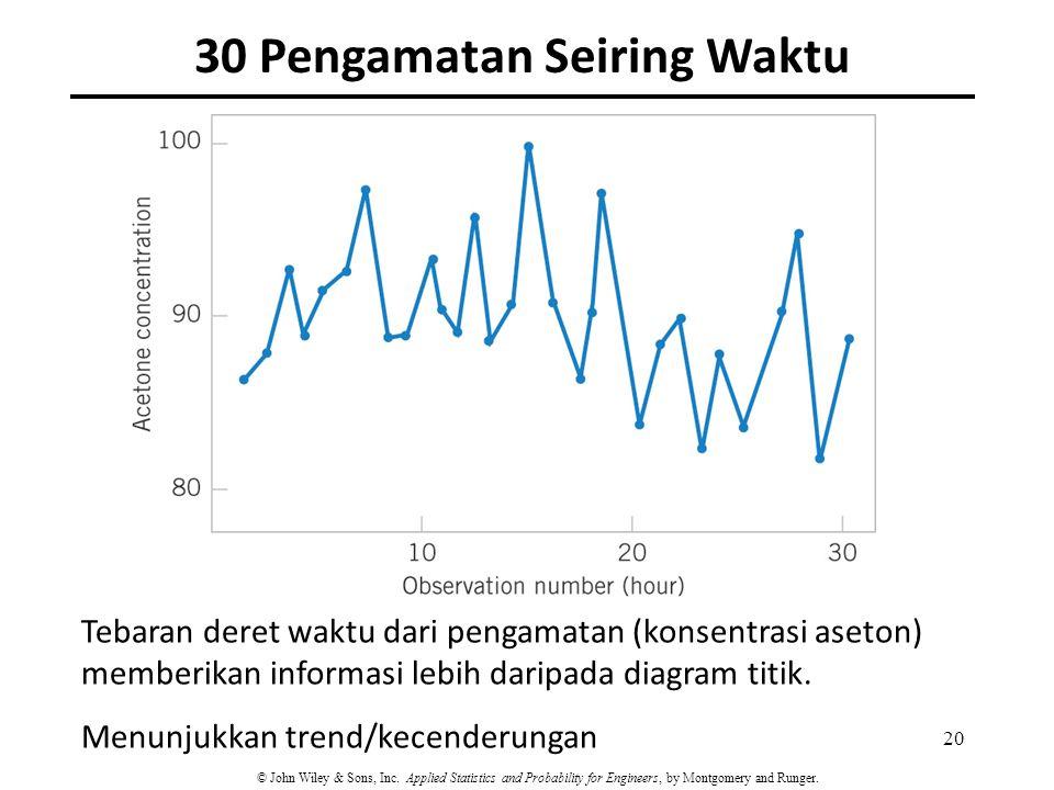 30 Pengamatan Seiring Waktu Tebaran deret waktu dari pengamatan (konsentrasi aseton) memberikan informasi lebih daripada diagram titik. Menunjukkan tr