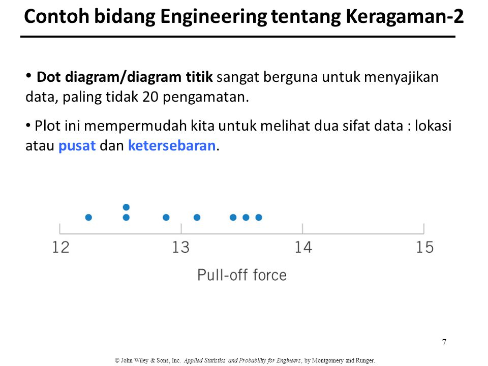 Dot diagram/diagram titik sangat berguna untuk menyajikan data, paling tidak 20 pengamatan. Plot ini mempermudah kita untuk melihat dua sifat data : l