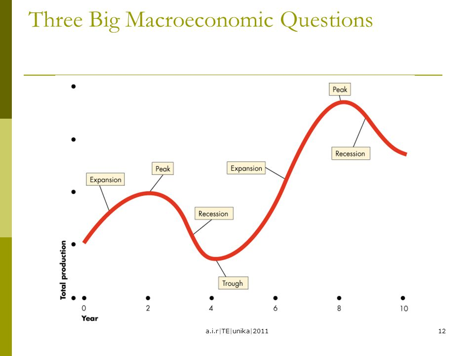 Three Big Macroeconomic Questions 12a.i.r|TE|unika|2011