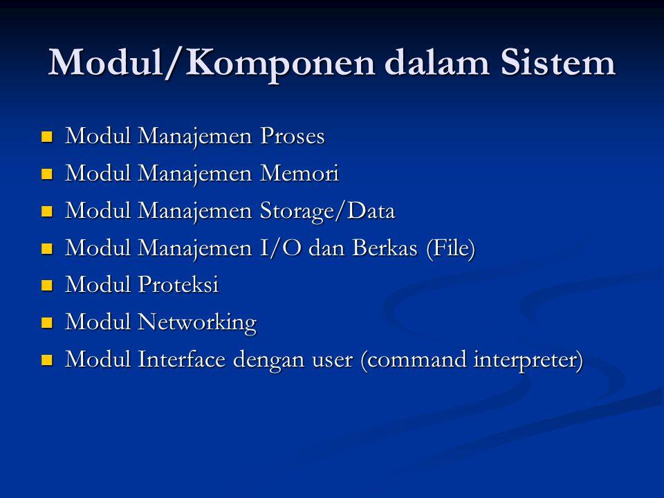 Modul/Komponen dalam Sistem Modul Manajemen Proses Modul Manajemen Proses Modul Manajemen Memori Modul Manajemen Memori Modul Manajemen Storage/Data M