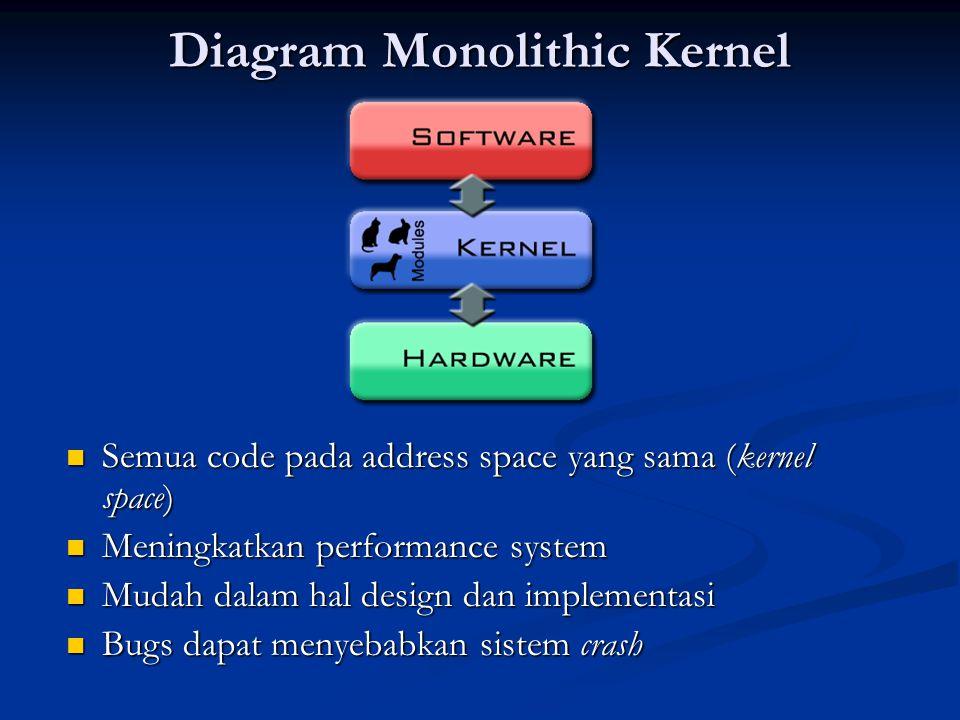 Diagram Monolithic Kernel Semua code pada address space yang sama (kernel space) Semua code pada address space yang sama (kernel space) Meningkatkan p