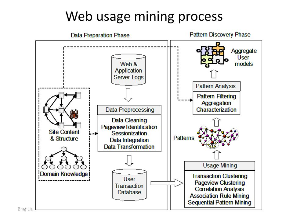 Web usage mining process Bing Liu2