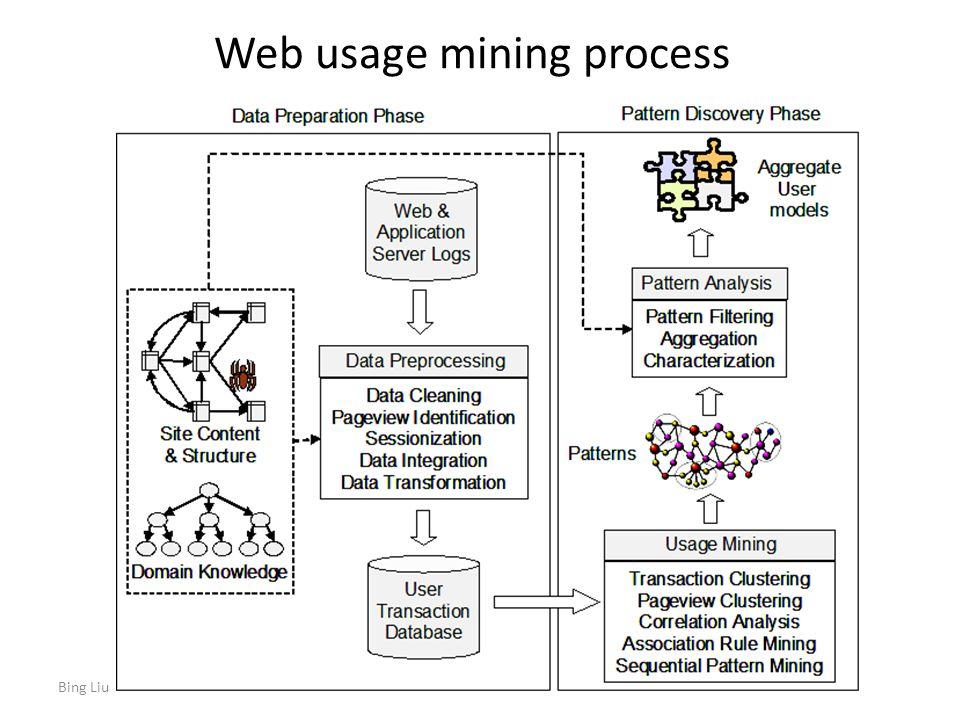 web usage mining adalah teknik data mining untuk menemukan pola-pola dari tingkah laku pengunjung sebuah website Setiap klik (clickstream) yang dilakukan oleh seorang pengguna web akan otomatis direkam oleh web server sebagai data log.