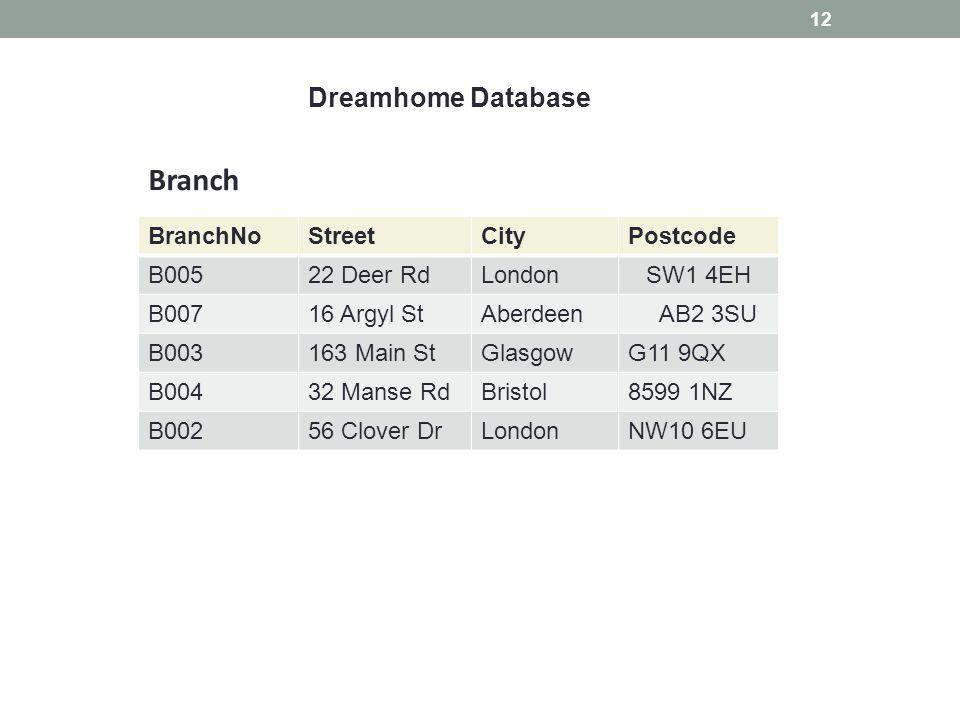 12 Dreamhome Database BranchNoStreetCityPostcode B00522 Deer RdLondonSW1 4EH B00716 Argyl StAberdeen AB2 3SU B003163 Main StGlasgowG11 9QX B00432 Manse RdBristol8599 1NZ B00256 Clover DrLondonNW10 6EU Branch