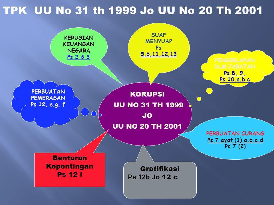 KORUPSI UU NO 31 TH 1999 JO UU NO 20 TH 2001 KERUGIAN KEUANGAN NEGARA Ps 2 & 3 SUAP MENYUAP Ps 5,6,11,12,13 5,6,11,12,13 PENGGELAPAN DLM JABATAN Ps 8,