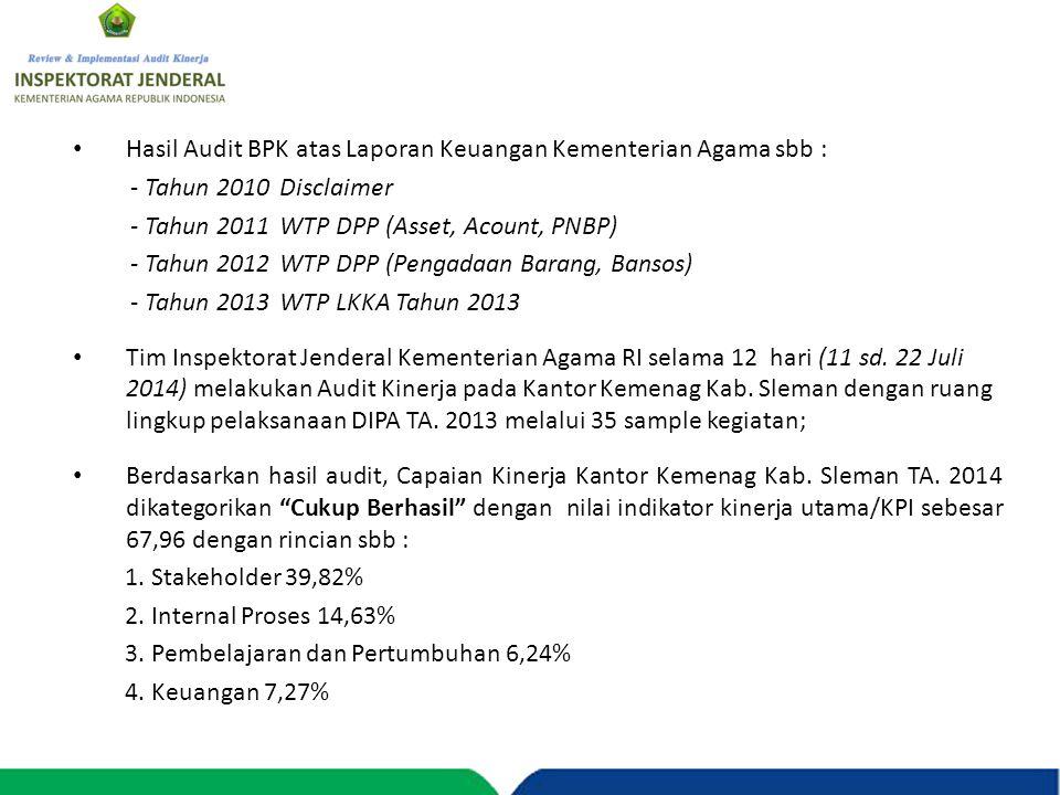 Hasil Audit BPK atas Laporan Keuangan Kementerian Agama sbb : - Tahun 2010Disclaimer - Tahun 2011WTP DPP (Asset, Acount, PNBP) - Tahun 2012WTP DPP (Pe