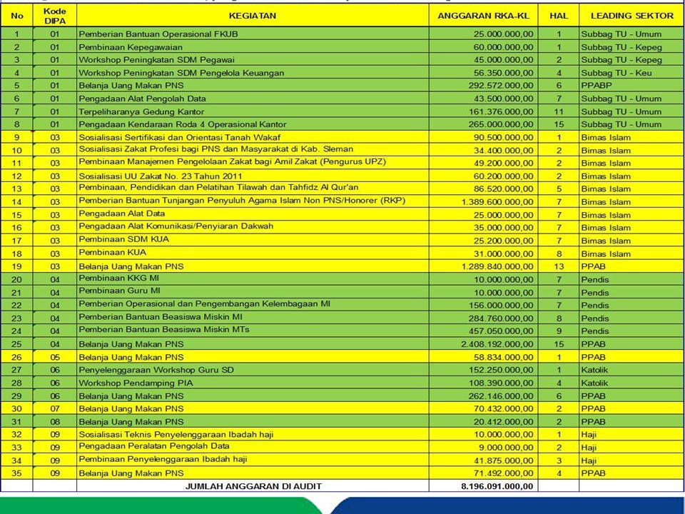 APBN DIPA (Daftar Isian Pelaksanaan Anggaran) -Belanja Pegawai (51) -Belanja Barang (52) -Belanja Modal (53) -Belanja Bantuan Sosial (57) - UU No 17 Th 2003 - UU No 01 Th 2004 - UU No 15 Th 2004