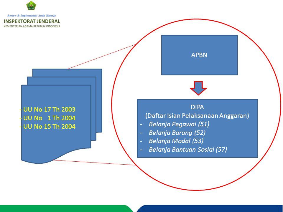 APBN DIPA (Daftar Isian Pelaksanaan Anggaran) -Belanja Pegawai (51) -Belanja Barang (52) -Belanja Modal (53) -Belanja Bantuan Sosial (57) - UU No 17 T