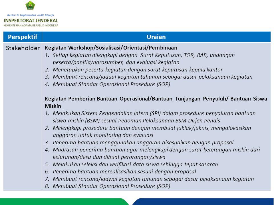 PerspektifUraian Stakeholder Kegiatan Workshop/Sosialisasi/Orientasi/Pembinaan 1.Setiap kegiatan dilengkapi dengan Surat Keputusan, TOR, RAB, undangan
